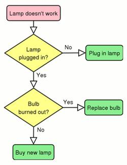 a simple flowchart for what to do if a lamp doesnt work