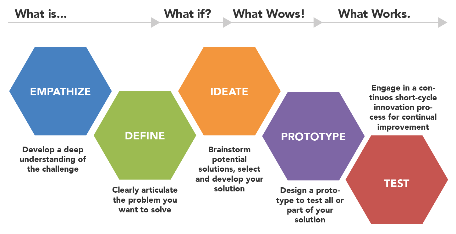 design_thinking_overview_v2